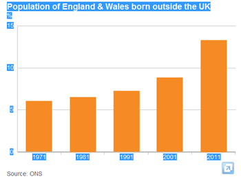 Population of England & Wales born outside the UK